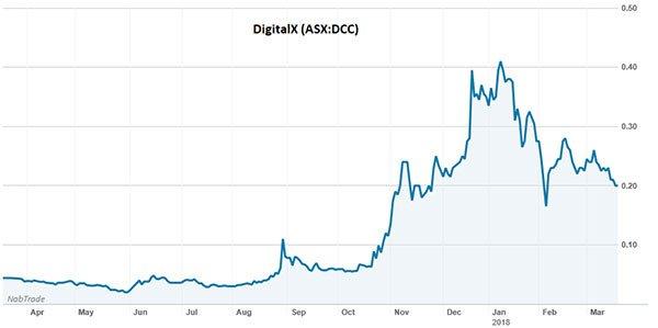 IOT-digitalx-share-price-graph.jpg